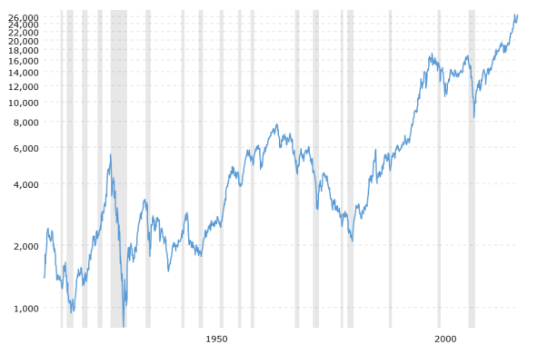 dow-jones-100-year-historical-chart-2018-10-11-macrotrends(1)